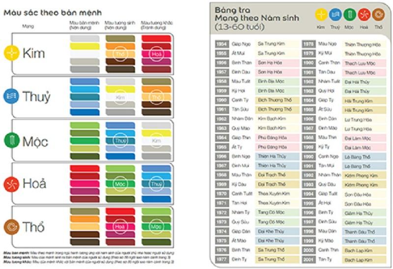 Bảng màu sơn nhà theo tuổi mới nhất năm 2019